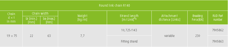 Technical data round link steel chain R140