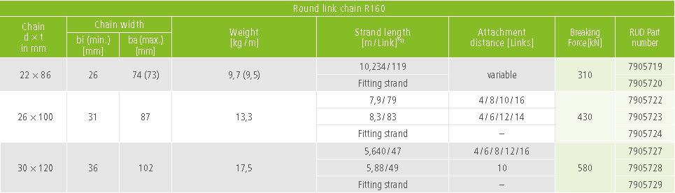 Technical data round link steel chain R160